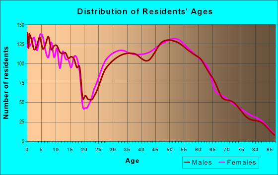Age and Sex of Residents in zip code 47725