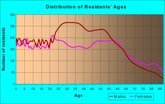 Age and Sex of Residents in zip code 47802