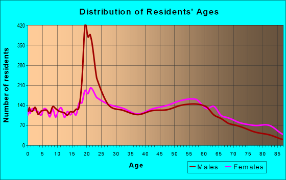 Age and Sex of Residents in zip code 47803