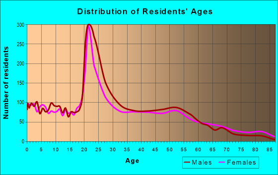 Age and Sex of Residents in zip code 47807