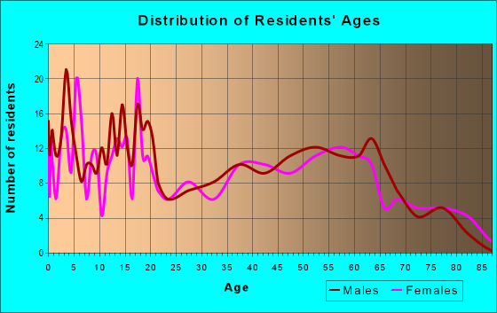 Age and Sex of Residents in zip code 47862