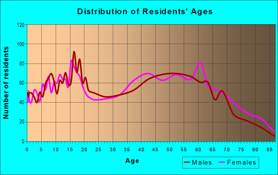 Age and Sex of Residents in zip code 47885