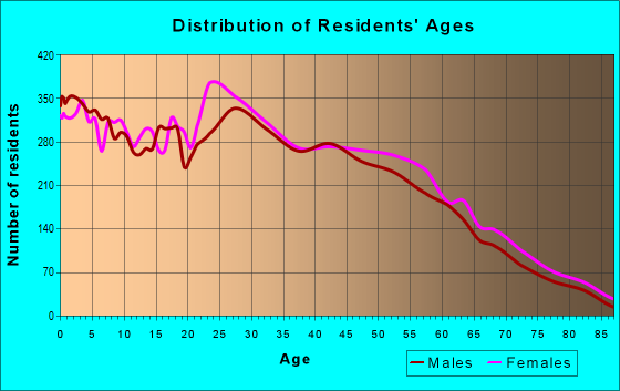 Age and Sex of Residents in zip code 47909