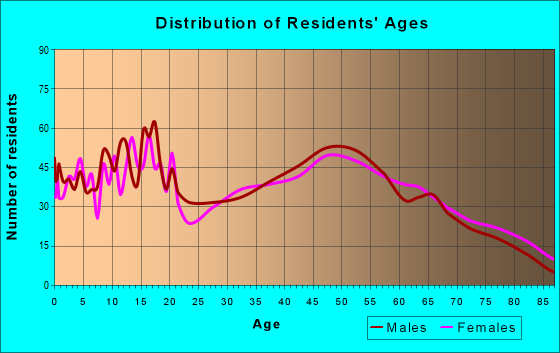 Age and Sex of Residents in zip code 47918
