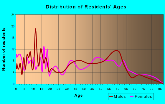 Age and Sex of Residents in zip code 47926
