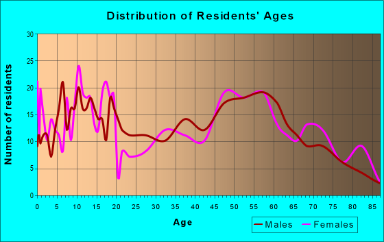 Age and Sex of Residents in zip code 47951