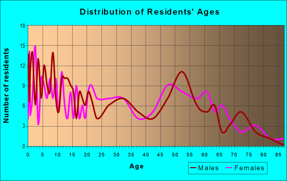 Age and Sex of Residents in zip code 47955