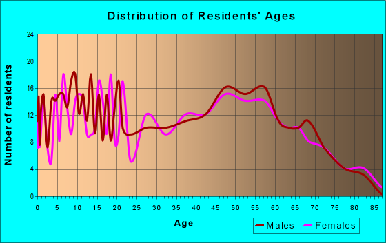 Age and Sex of Residents in zip code 47957