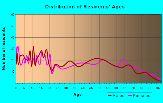 Age and Sex of Residents in zip code 47959