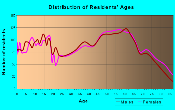 Age and Sex of Residents in zip code 47960
