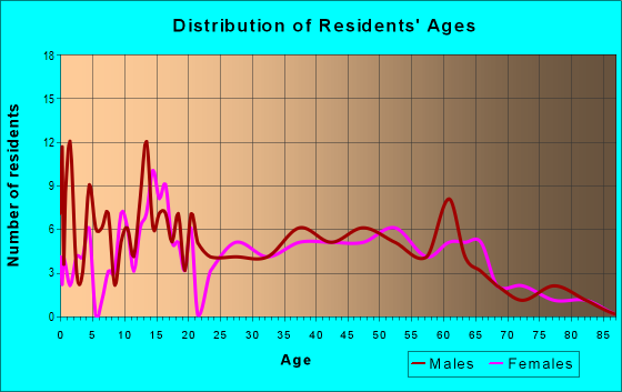 Age and Sex of Residents in zip code 47967