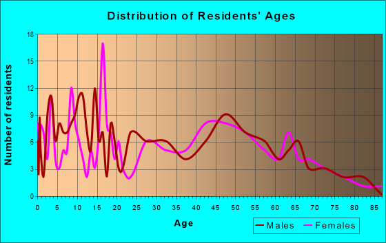 Age and Sex of Residents in zip code 47968