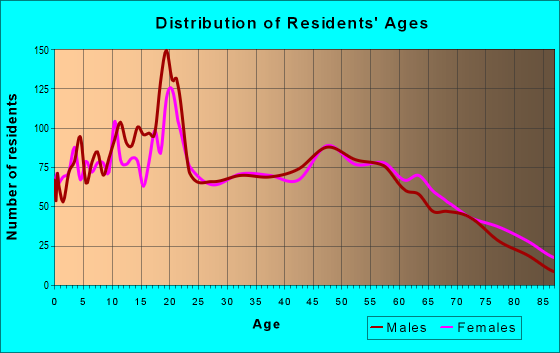 Age and Sex of Residents in zip code 47978