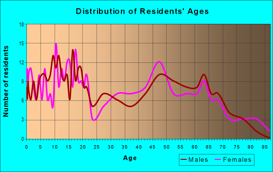 Age and Sex of Residents in zip code 47989