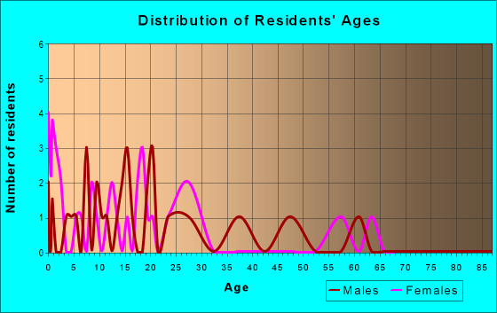 Age and Sex of Residents in zip code 47997