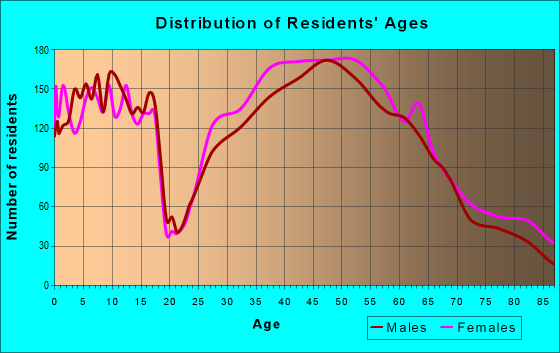 Age and Sex of Residents in zip code 48009