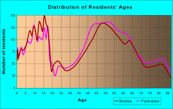 Age and Sex of Residents in zip code 48025