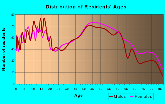 Age and Sex of Residents in zip code 48040