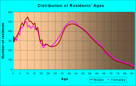 Age and Sex of Residents in zip code 48044
