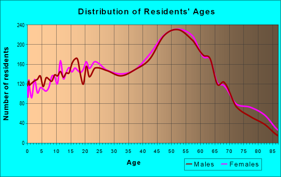 Age and Sex of Residents in zip code 48045