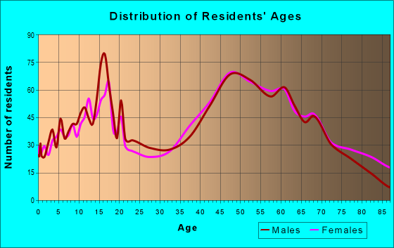 Age and Sex of Residents in zip code 48054