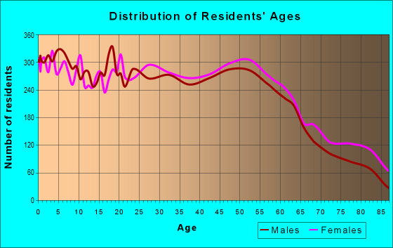 Age and Sex of Residents in zip code 48060