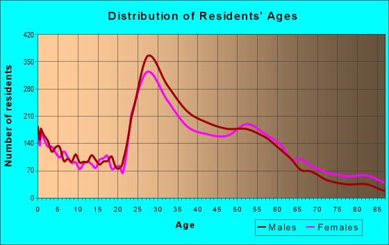 Age and Sex of Residents in zip code 48067