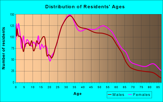 Age and Sex of Residents in zip code 48072