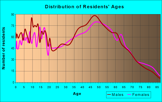 Age and Sex of Residents in zip code 48074
