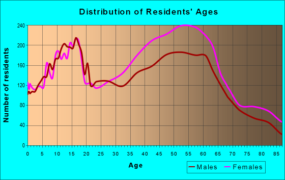 Age and Sex of Residents in zip code 48076