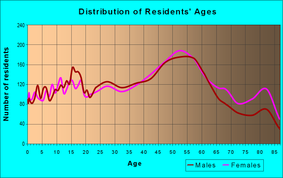 Age and Sex of Residents in zip code 48081