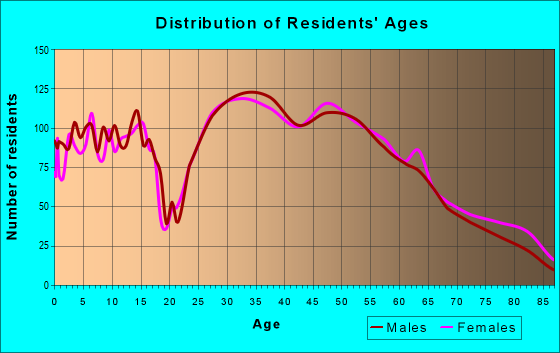 Age and Sex of Residents in zip code 48084