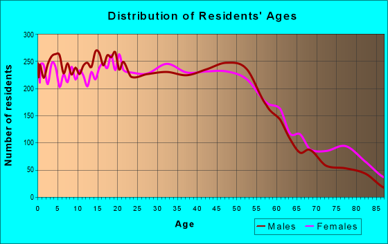 Age and Sex of Residents in zip code 48089