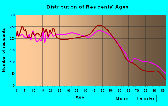 Age and Sex of Residents in zip code 48091