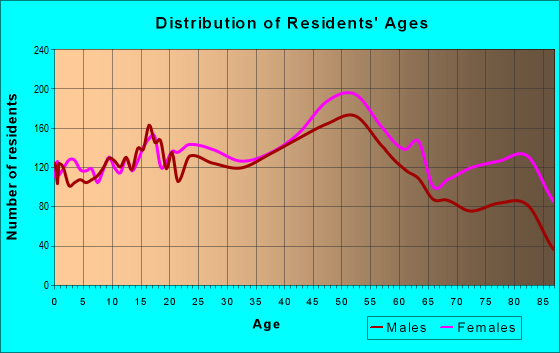 Age and Sex of Residents in zip code 48093