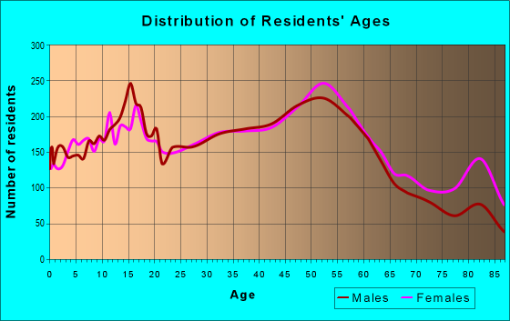 Age and Sex of Residents in zip code 48101