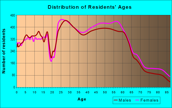 Age and Sex of Residents in zip code 48103