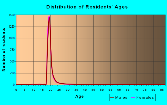 Age and Sex of Residents in zip code 48109