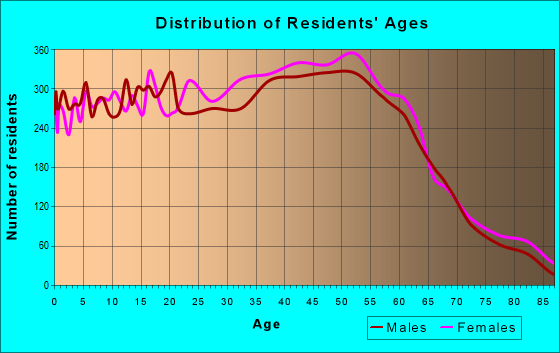 Age and Sex of Residents in zip code 48111
