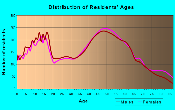 Age and Sex of Residents in zip code 48116