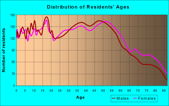 Age and Sex of Residents in zip code 48125