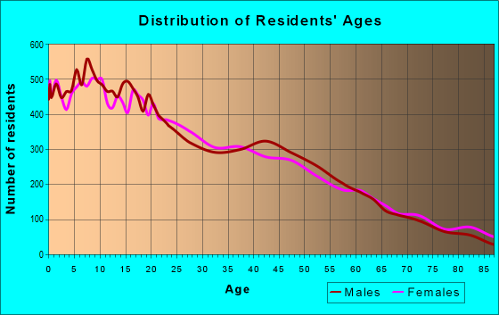 Age and Sex of Residents in zip code 48126