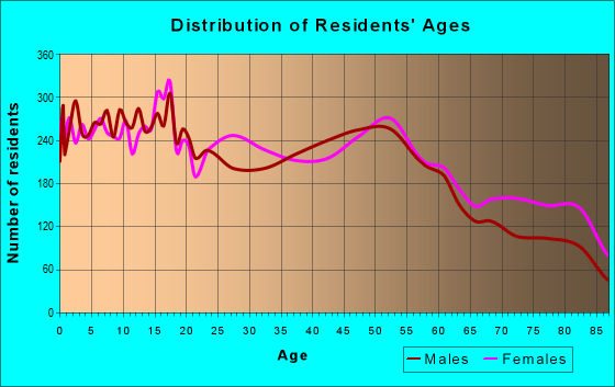 Age and Sex of Residents in zip code 48127