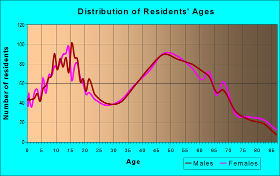 Age and Sex of Residents in zip code 48144