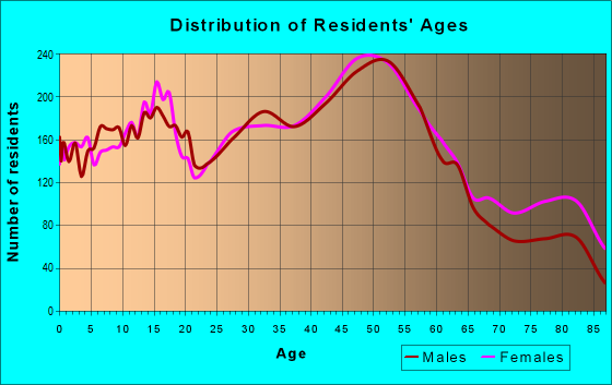Age and Sex of Residents in zip code 48150
