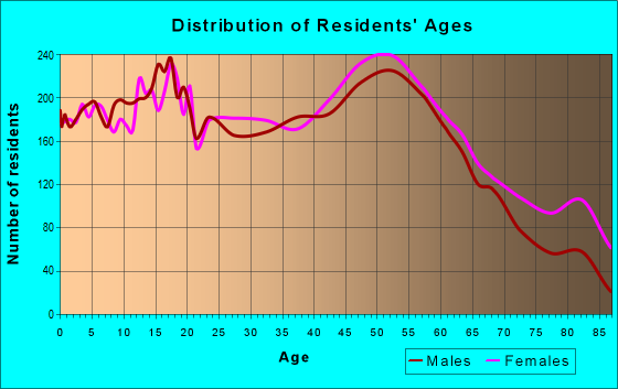 Age and Sex of Residents in zip code 48162