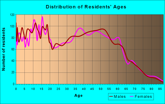 Age and Sex of Residents in zip code 48166