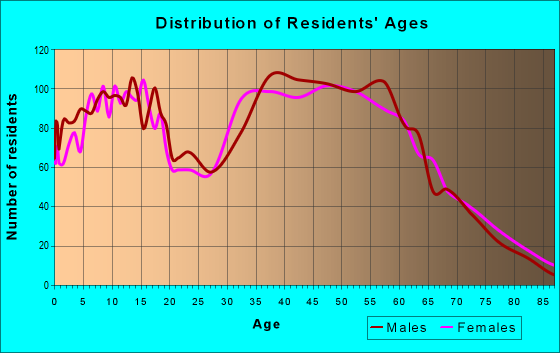Age and Sex of Residents in zip code 48173