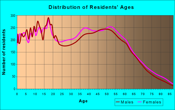 Age and Sex of Residents in zip code 48174