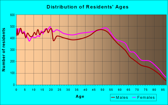 Age and Sex of Residents in zip code 48180